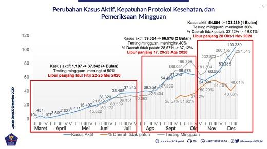 Tim Pakar Satgas Covid-19 Imbau Masyarakat Patuhi Protokol Kesehatan!