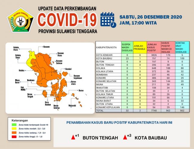 Sultra Bertambah 112 Kasus Positif Covid-19