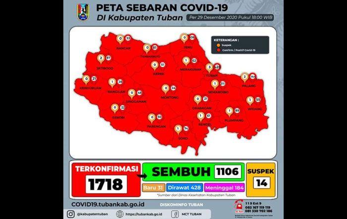 Update: Positif Covid-19 di Tuban Tambah 31 Orang, Sembuh 53