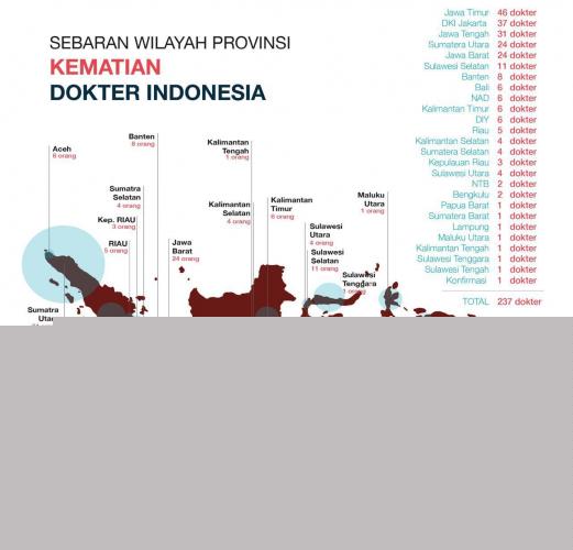 504 Tenaga Medis di Indonesia Meninggal Akibat Covid 19, Tertinggi di Asia, Urutan 5 Dunia