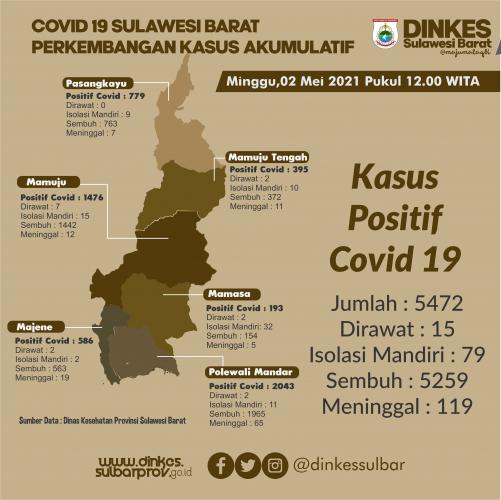 Kasus Covid - 19 Sulbar Per 02 Mei 2021 Mulai Landai