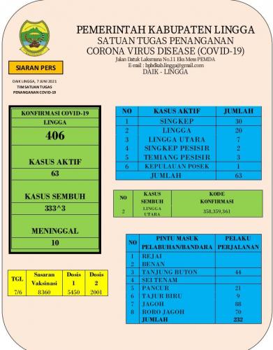 Kasus Covid-19 di Lingga Masih Tinggi, Pemkab Lingga Perlu Analisa Klaster Terinfeksi